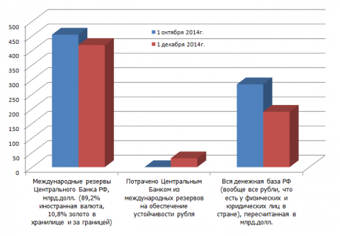 Сколько ЦБ потратил из международных резервов (которые формировались, в том числе, для поддержания доверия к национальной валюте и экономике) на защиту и обеспечение устойчивости рубля, свою основную и единственную функцию по Конституции РФ