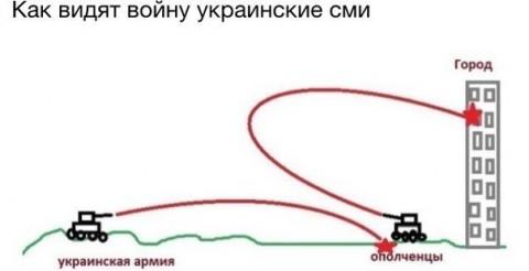 Как видят войну украинские СМИ