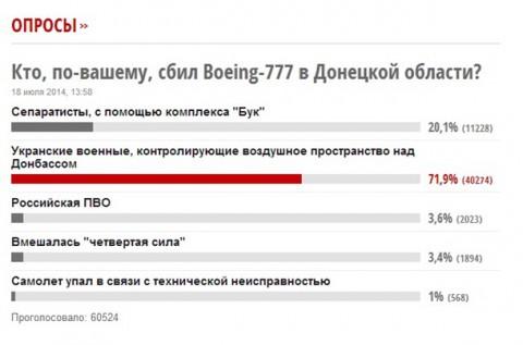 Удалённый опрос с сайта korrespondent.net «Кто, по-вашему, сбил Boeing-777 в Донецкой области?