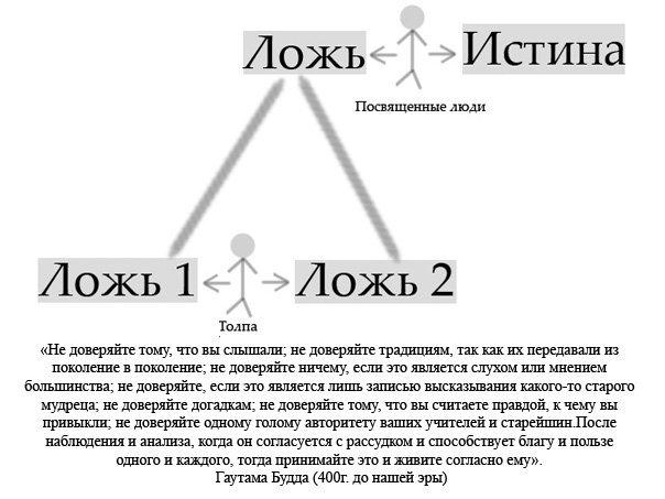 Изобретены Эйлером.  Используется в математике. логике. это таблица, задающая логическую функцию. менеджменте и...