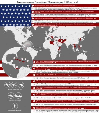 Военные операции США с 1950г. по настоящее время